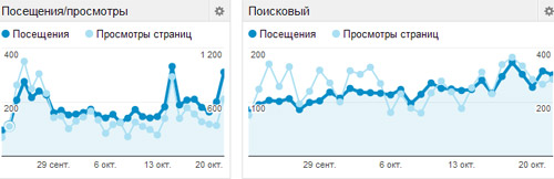 В adsense зафиксровалось 10000 просмотров страниц с жалкими 40 кликами и  чуть более, чем 5  профита. 5 в месяц уже есть, осталось дорастить до 5 в  день и ... 26ded4cb81